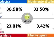 Il 4 marzo gli italiani sono stati chiamati a esprimere il loro voto per scegliere le sorti dell'Italia: per il Senato e per la Camera (nel Lazio e nella Lombardia anche per i rispettivi Presidenti di Regione).