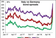 Lo spread sale e fa sempre più paura, ma i politici minimizzano: è solo uno strumento speculativo